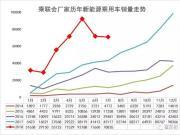 7月新能源乘用车销售7.1万台 同比增长7成