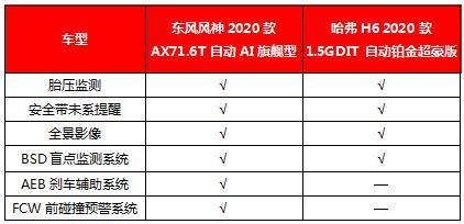 风神2020款AX7