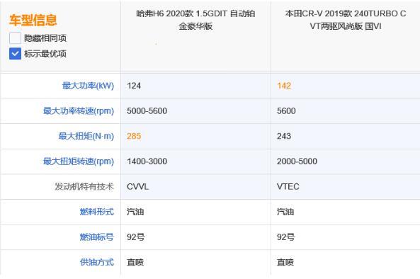 全新哈弗H6对战本田CR-V 谁更香?